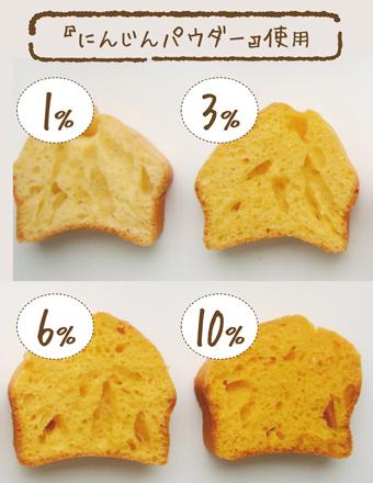 ほうれん草パウダー6%と10%使用のパンケーキの色
